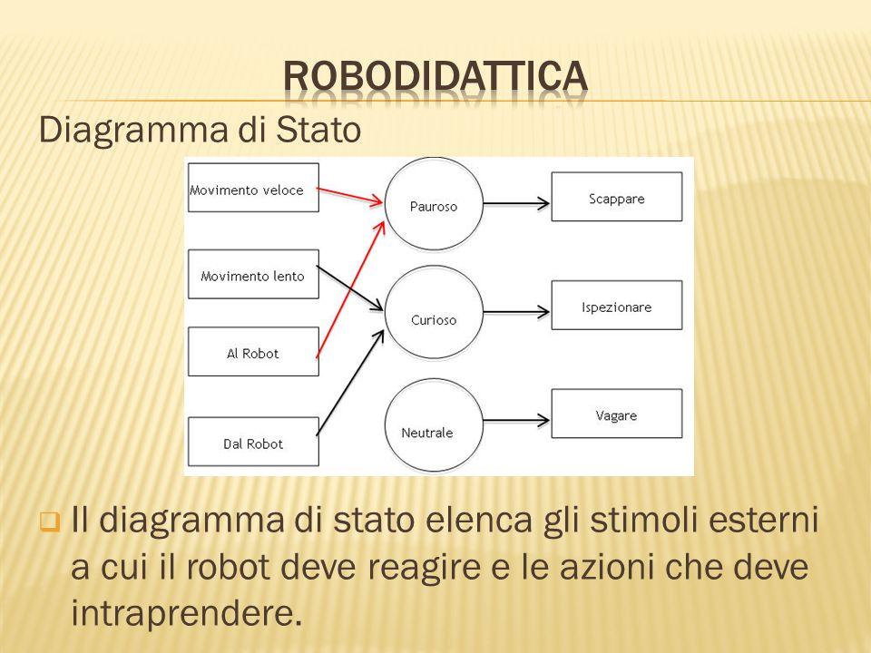 Diagramma di Stato Il diagramma di stato elenca gli stimoli esterni a cui il robot deve reagire e le azioni che deve intraprendere.