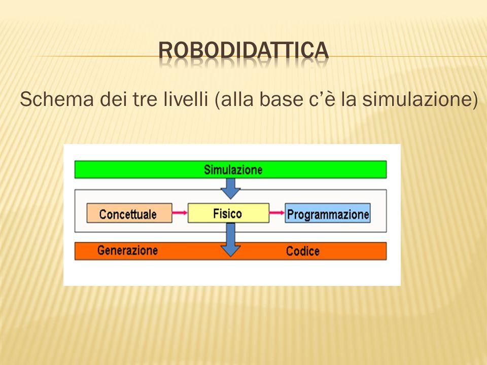 Schema dei tre livelli (alla base cè la simulazione)