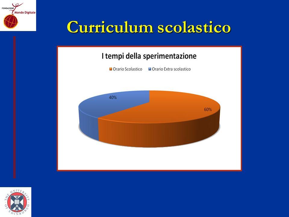Curriculum scolastico Curriculum scolastico