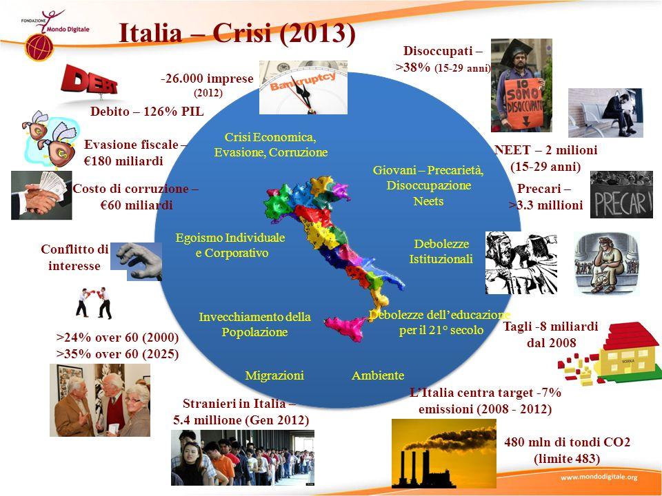 Italia – Crisi (2013) Crisi Economica, Evasione, Corruzione Invecchiamento della Popolazione Egoismo Individuale e Corporativo Giovani – Precarietà, D
