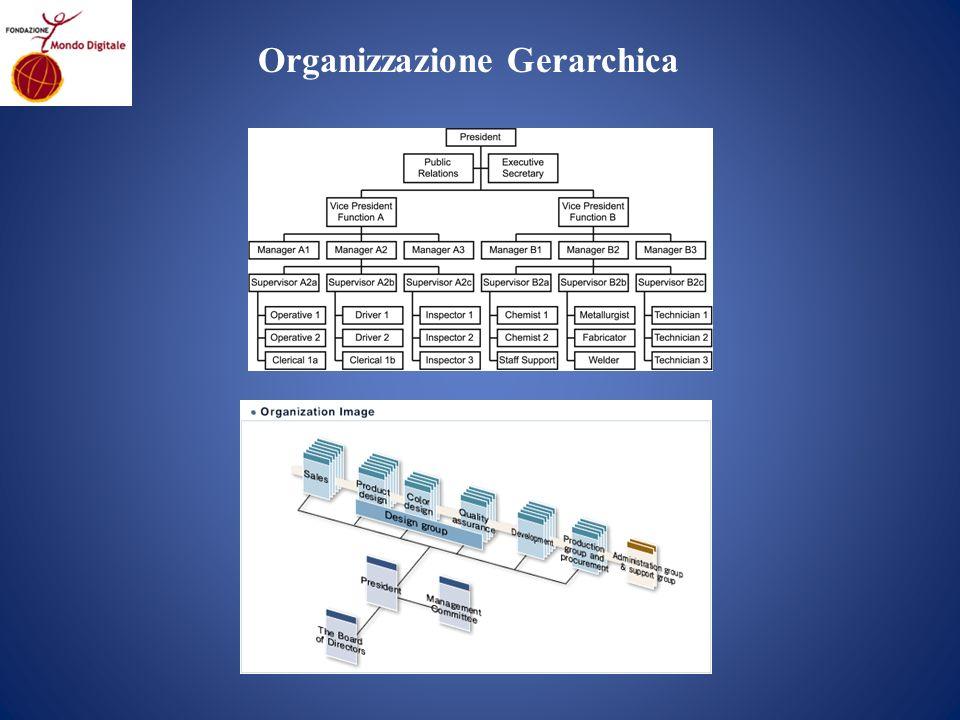 Organizzazione Gerarchica