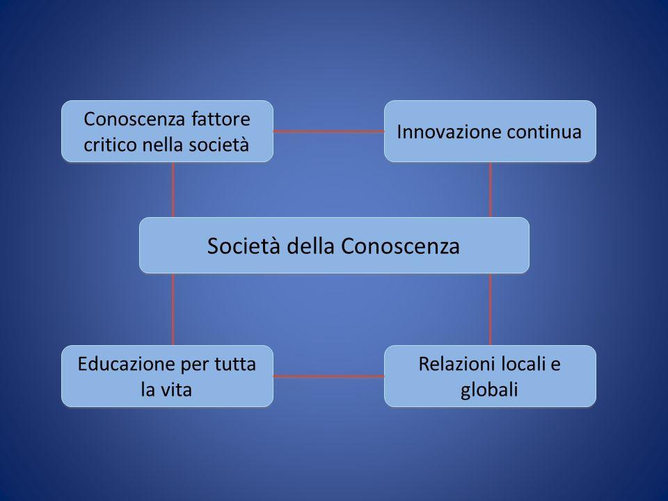 Società della Conoscenza Conoscenza fattore critico nella società Conoscenza fattore critico nella società Innovazione continua Educazione per tutta la vita Relazioni locali e globali