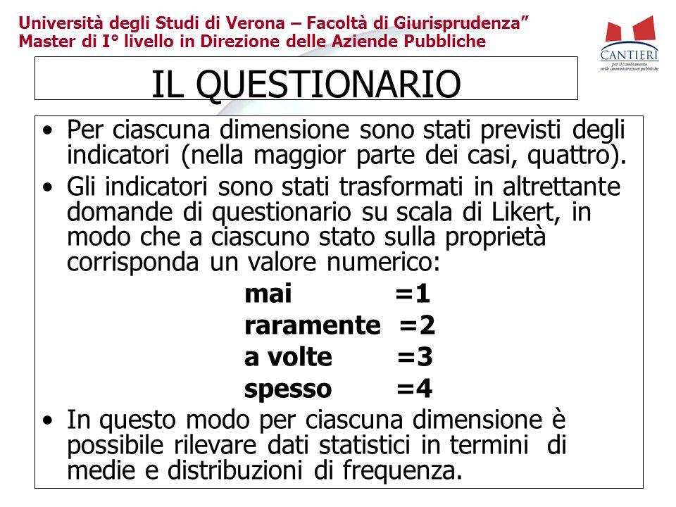 Università degli Studi di Verona – Facoltà di Giurisprudenza Master di I° livello in Direzione delle Aziende Pubbliche IL QUESTIONARIO Per ciascuna di