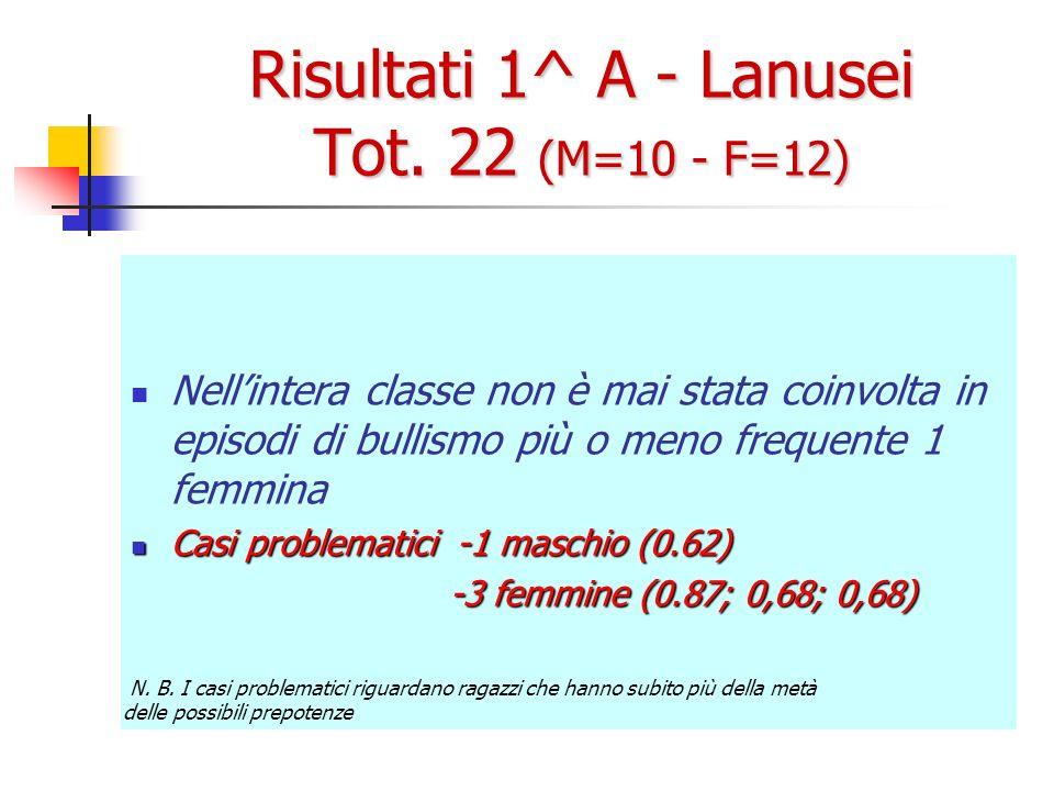 Risultati 1^ A - Lanusei Tot. 22 (M=10 - F=12) Nellintera classe non è mai stata coinvolta in episodi di bullismo più o meno frequente 1 femmina Casi