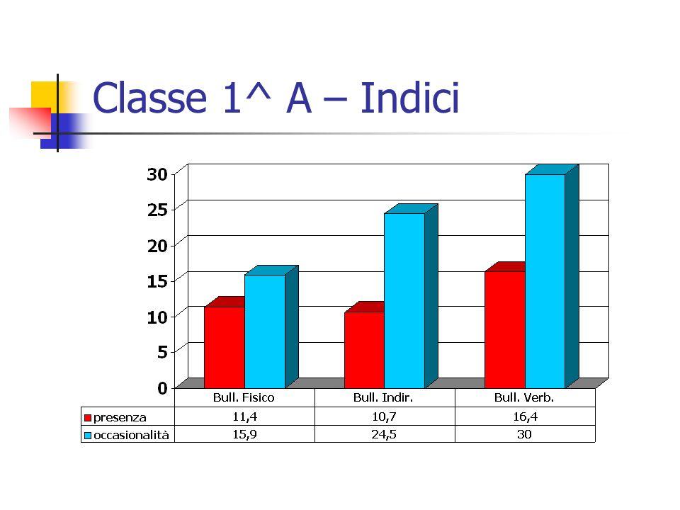 Classe 1^ A – Indici