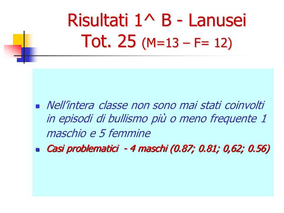 Risultati 1^ B - Lanusei Tot. 25 (M=13 – F= 12) Nellintera classe non sono mai stati coinvolti in episodi di bullismo più o meno frequente 1 maschio e