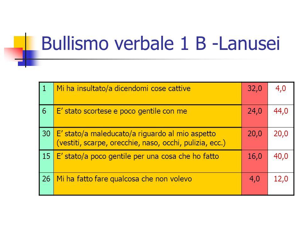 Bullismo verbale 1 B -Lanusei 1Mi ha insultato/a dicendomi cose cattive32,04,0 6E stato scortese e poco gentile con me24,044,0 30E stato/a maleducato/