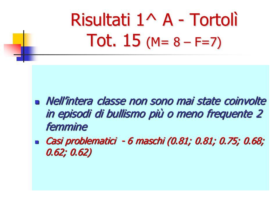Risultati 1^ A - Tortolì Tot. 15 (M= 8 – F=7) Nellintera classe non sono mai state coinvolte in episodi di bullismo più o meno frequente 2 femmine Nel