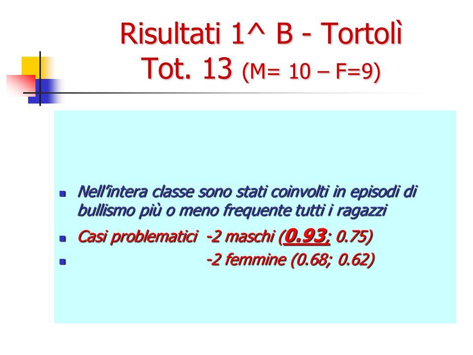 Risultati 1^ B - Tortolì Tot. 13 (M= 10 – F=9) Nellintera classe sono stati coinvolti in episodi di bullismo più o meno frequente tutti i ragazzi Nell
