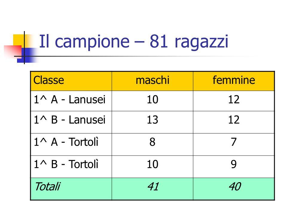 Il campione – 81 ragazzi Classemaschifemmine 1^ A - Lanusei1012 1^ B - Lanusei1312 1^ A - Tortolì87 1^ B - Tortolì109 Totali4140