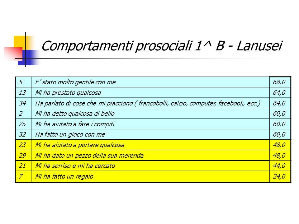 Comportamenti prosociali 1^ B - Lanusei 5E stato molto gentile con me68,0 13Mi ha prestato qualcosa64,0 34Ha parlato di cose che mi piacciono ( franco