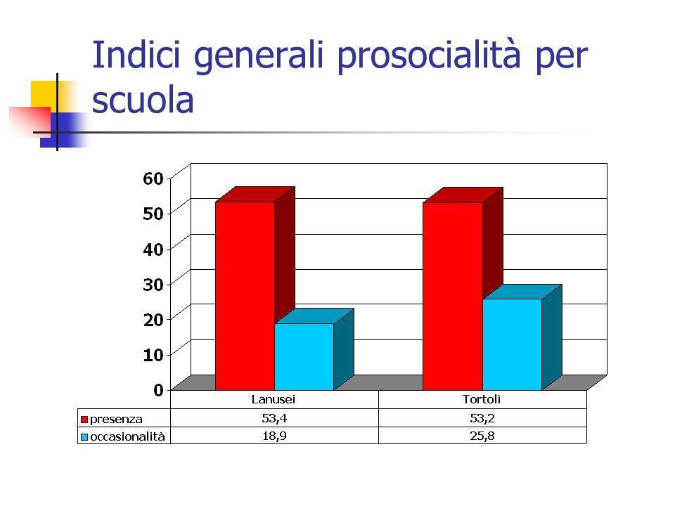 Indici generali prosocialità per scuola