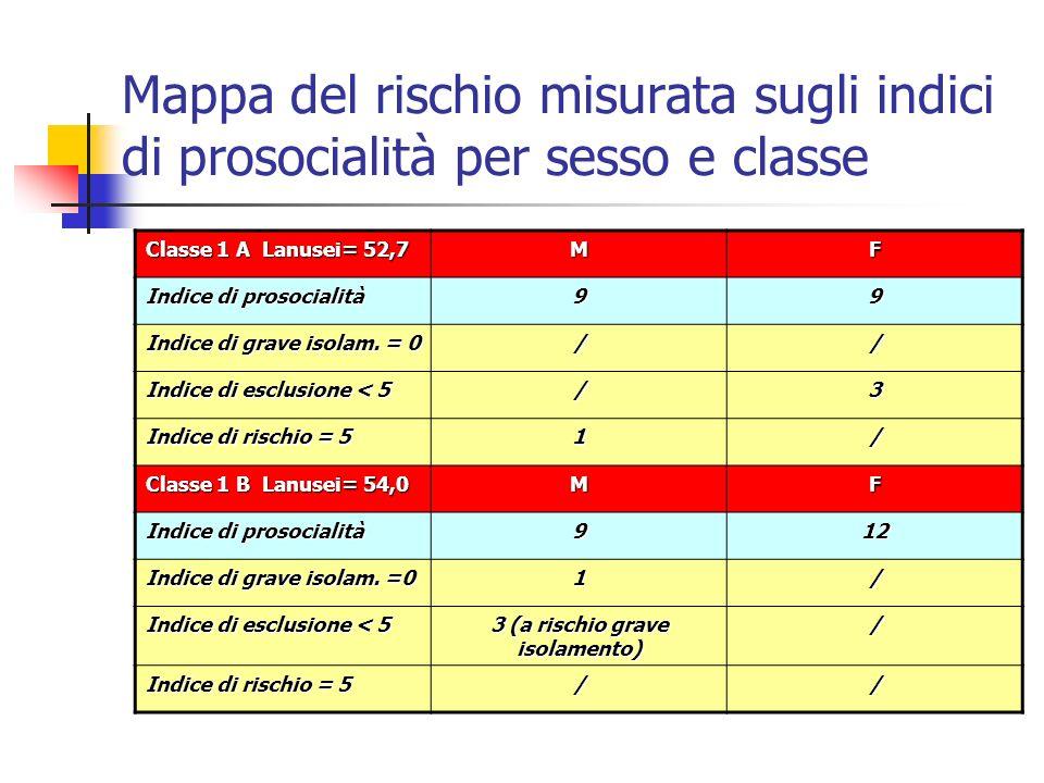 Mappa del rischio misurata sugli indici di prosocialità per sesso e classe Classe 1 A Lanusei= 52,7 MF Indice di prosocialità 99 Indice di grave isola