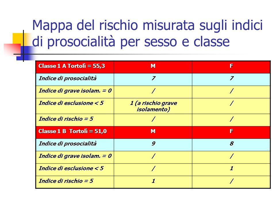 Mappa del rischio misurata sugli indici di prosocialità per sesso e classe Classe 1 A Tortolì = 55,3 MF Indice di prosocialità 77 Indice di grave isol