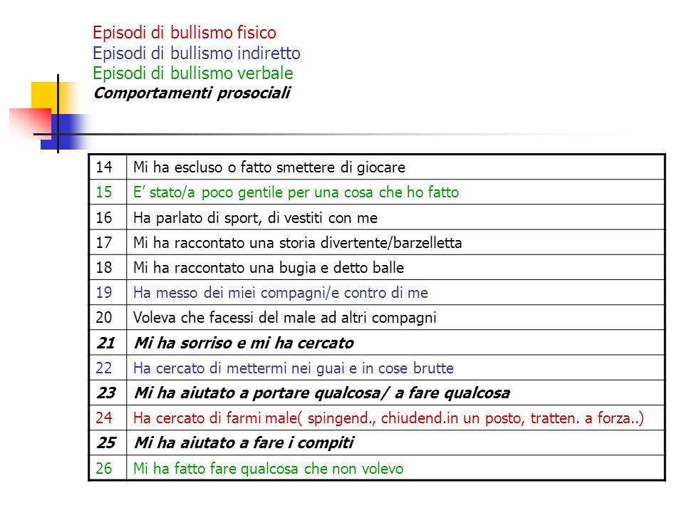 Risultati 1^ B - Tortolì Tot.