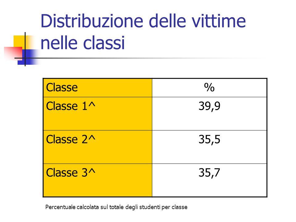 Distribuzione delle vittime nelle classi Classe% Classe 1^39,9 Classe 2^35,5 Classe 3^35,7 Percentuale calcolata sul totale degli studenti per classe