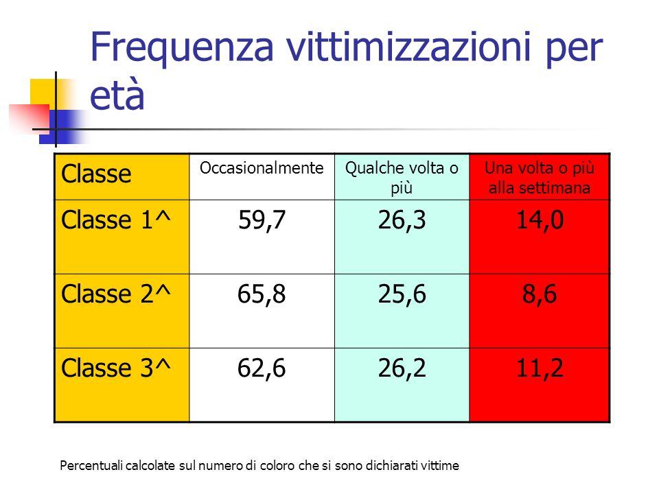 Frequenza vittimizzazioni per età Classe OccasionalmenteQualche volta o più Una volta o più alla settimana Classe 1^59,726,314,0 Classe 2^65,825,68,6