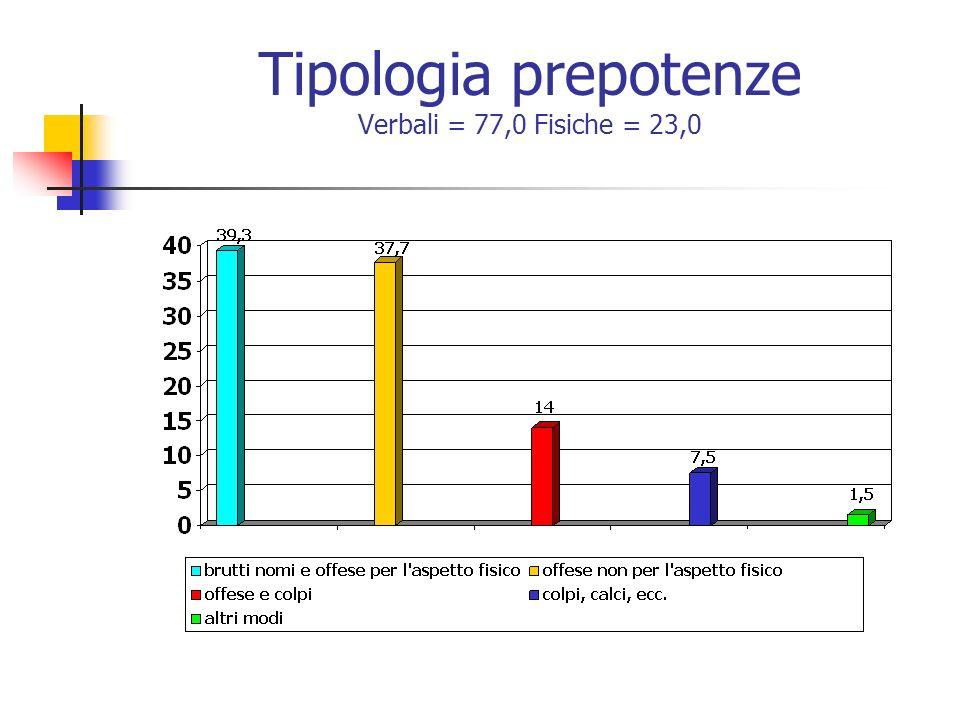 Tipologia prepotenze Verbali = 77,0 Fisiche = 23,0