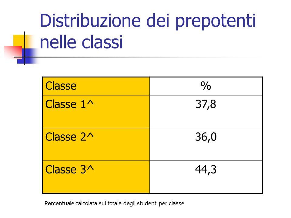 Distribuzione dei prepotenti nelle classi Classe% Classe 1^37,8 Classe 2^36,0 Classe 3^44,3 Percentuale calcolata sul totale degli studenti per classe