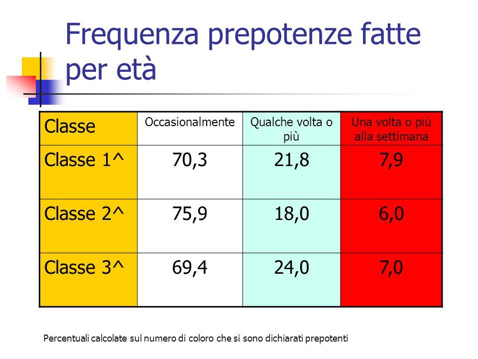 Frequenza prepotenze fatte per età Classe OccasionalmenteQualche volta o più Una volta o più alla settimana Classe 1^70,321,87,9 Classe 2^75,918,06,0