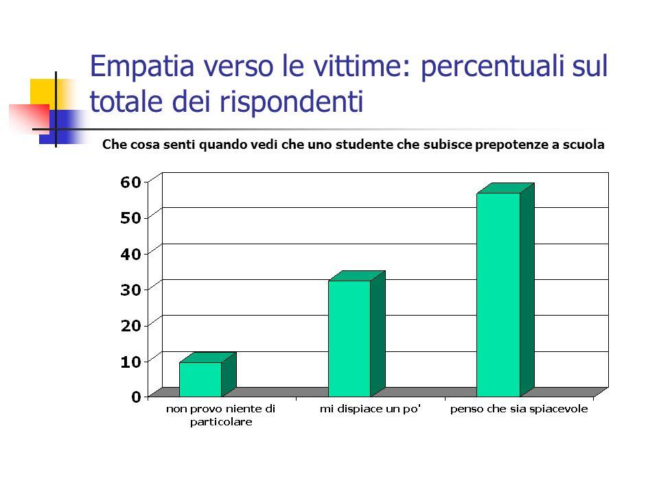 Empatia verso le vittime: percentuali sul totale dei rispondenti Che cosa senti quando vedi che uno studente che subisce prepotenze a scuola