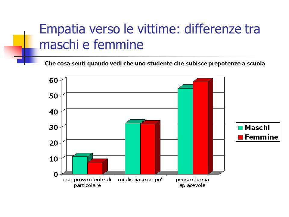 Empatia verso le vittime: differenze tra maschi e femmine Che cosa senti quando vedi che uno studente che subisce prepotenze a scuola
