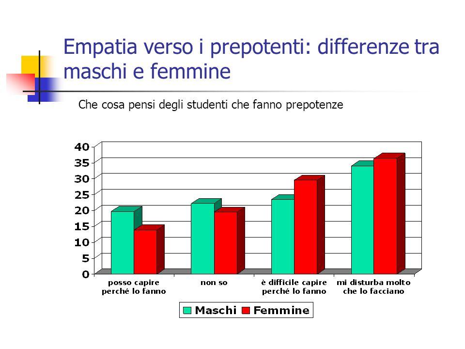 Empatia verso i prepotenti: differenze tra maschi e femmine Che cosa pensi degli studenti che fanno prepotenze