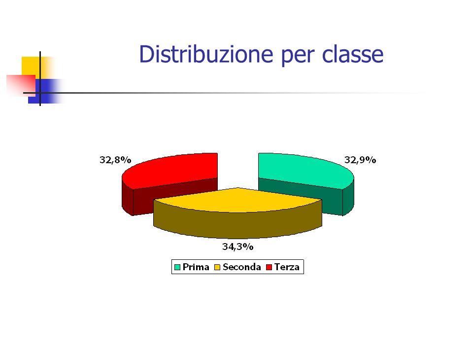 Distribuzione per classe
