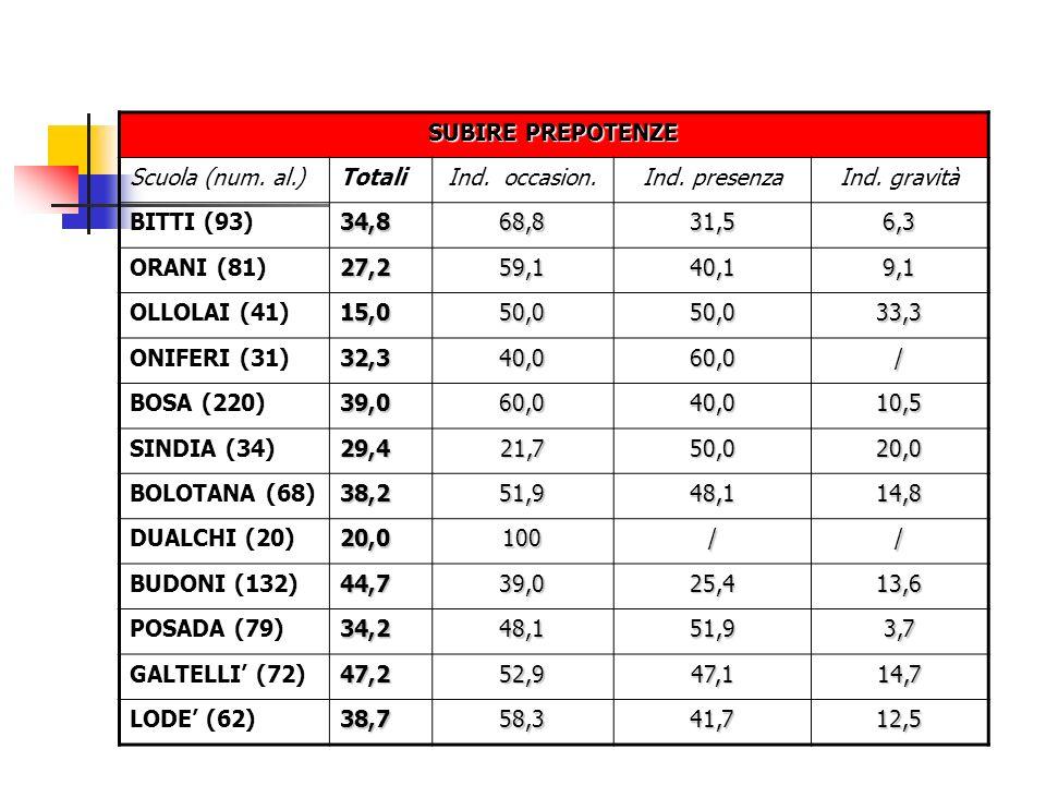 SUBIRE PREPOTENZE Scuola (num. al.)TotaliInd. occasion.Ind. presenzaInd. gravità BITTI (93)34,868,831,56,3 ORANI (81)27,259,140,19,1 OLLOLAI (41)15,05
