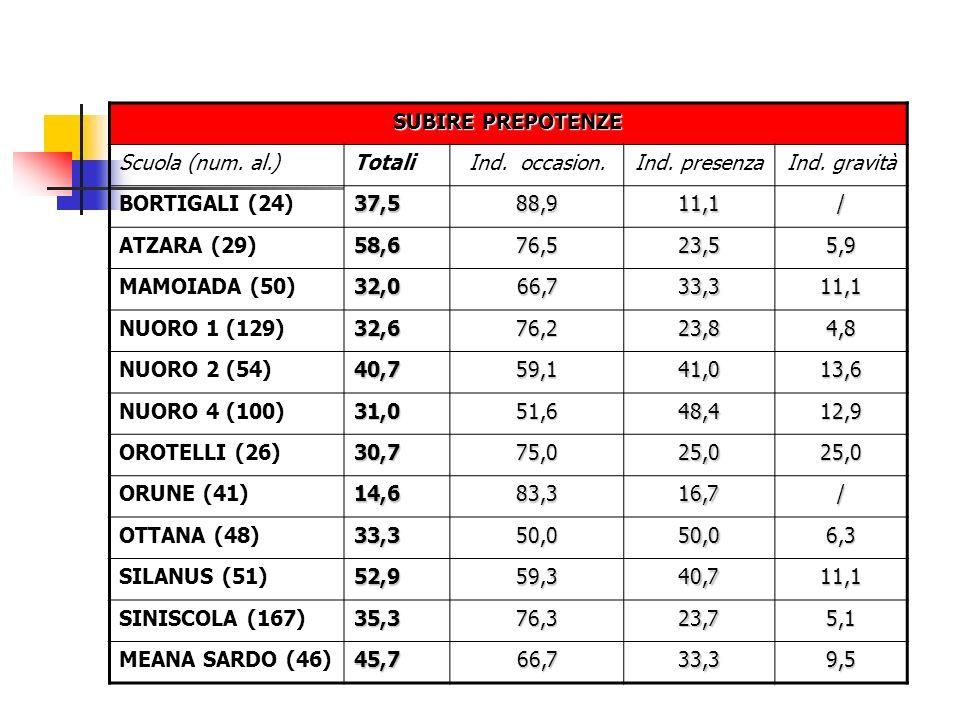 SUBIRE PREPOTENZE Scuola (num. al.)TotaliInd. occasion.Ind. presenzaInd. gravità BORTIGALI (24)37,588,911,1/ ATZARA (29)58,676,523,55,9 MAMOIADA (50)3