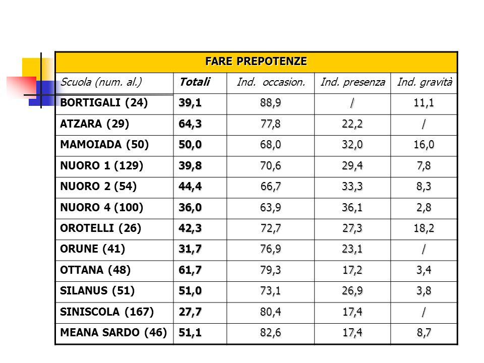 FARE PREPOTENZE Scuola (num. al.)TotaliInd. occasion.Ind. presenzaInd. gravità BORTIGALI (24)39,188,9/11,1 ATZARA (29)64,377,822,2/ MAMOIADA (50)50,06