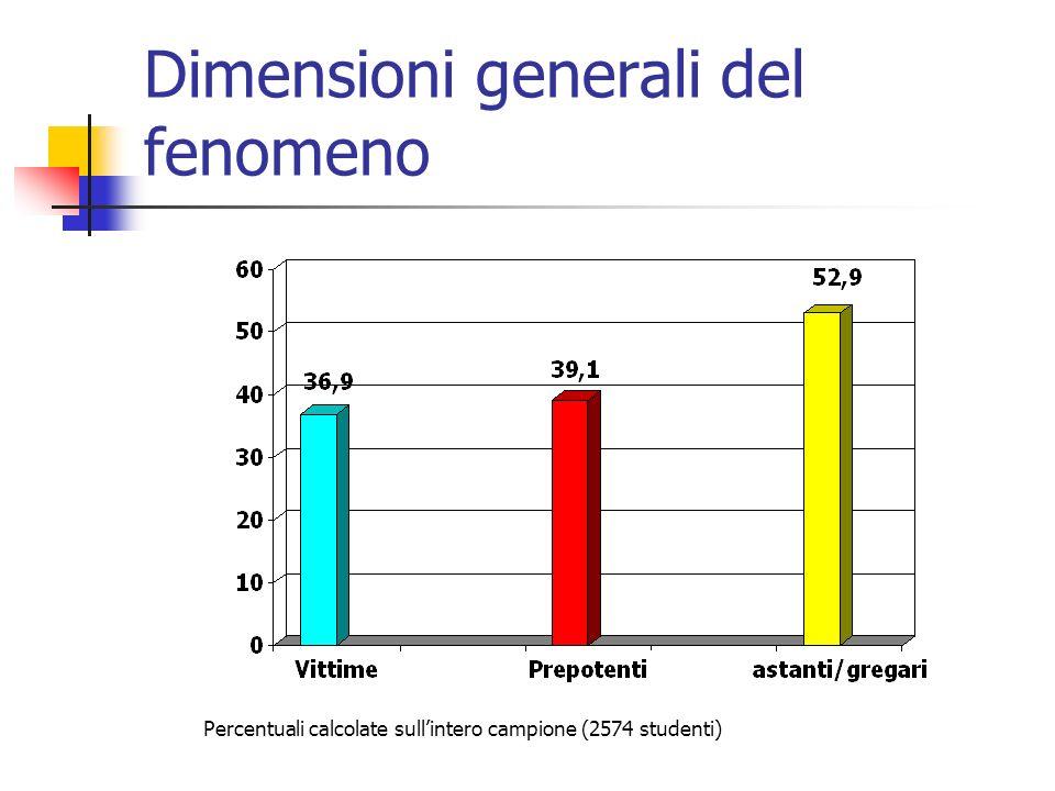 Dimensioni generali del fenomeno Percentuali calcolate sullintero campione (2574 studenti)