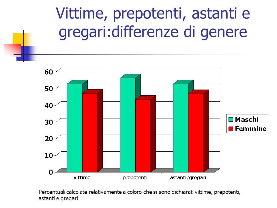 Vittime, prepotenti, astanti e gregari:differenze di genere Percentuali calcolate relativamente a coloro che si sono dichiarati vittime, prepotenti, a