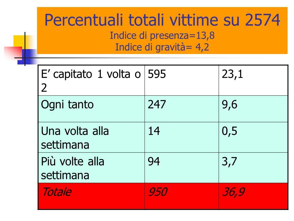 Percentuali totali vittime su 2574 Indice di presenza=13,8 Indice di gravità= 4,2 E capitato 1 volta o 2 59523,1 Ogni tanto2479,6 Una volta alla settimana 140,5 Più volte alla settimana 943,7 Totale95036,9