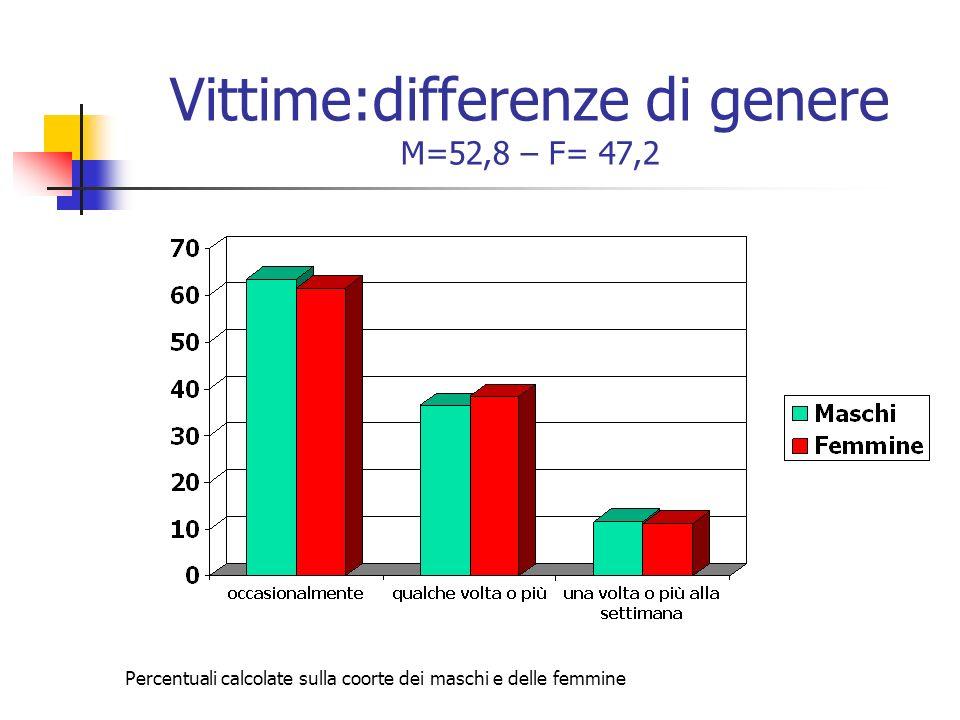 Vittime:differenze di genere M=52,8 – F= 47,2 Percentuali calcolate sulla coorte dei maschi e delle femmine