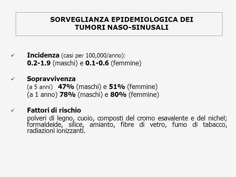 Incidenza (casi per 100,000/anno): 0.2-1.9 (maschi) e 0.1-0.6 (femmine) Sopravvivenza (a 5 anni) 47% (maschi) e 51% (femmine) (a 1 anno) 78% (maschi)