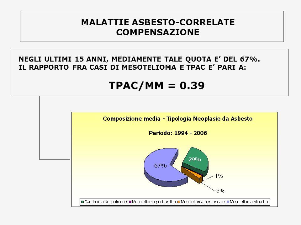 NEGLI ULTIMI 15 ANNI, MEDIAMENTE TALE QUOTA E DEL 67%. IL RAPPORTO FRA CASI DI MESOTELIOMA E TPAC E PARI A: TPAC/MM = 0.39 MALATTIE ASBESTO-CORRELATE