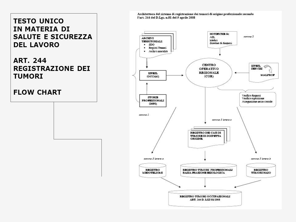 TESTO UNICO IN MATERIA DI SALUTE E SICUREZZA DEL LAVORO ART. 244 REGISTRAZIONE DEI TUMORI FLOW CHART