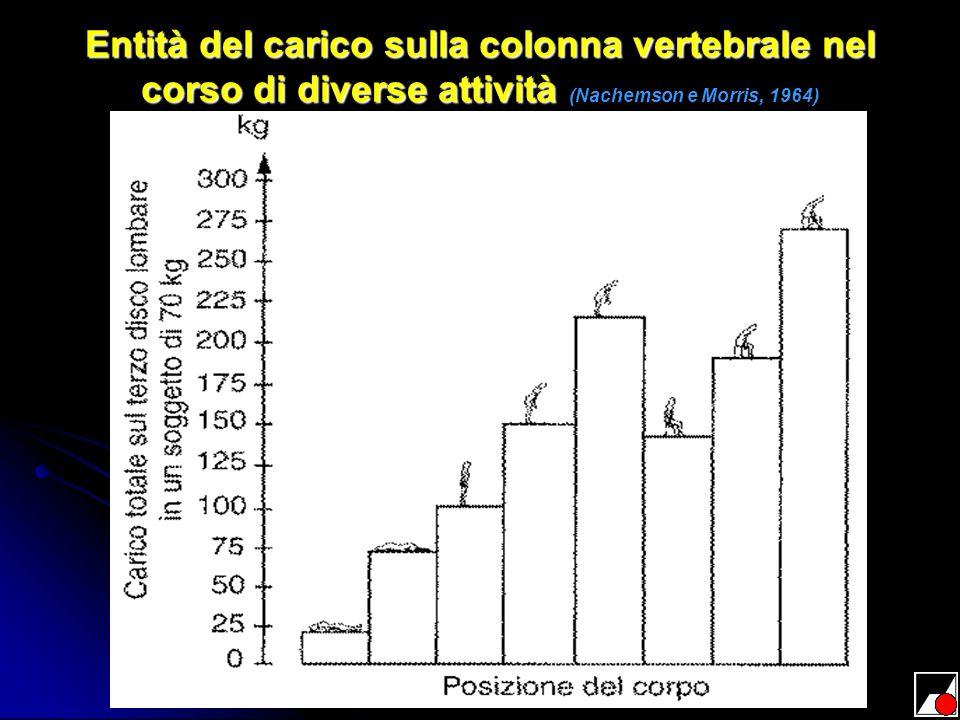 Entità del carico sulla colonna vertebrale nel corso di diverse attività Entità del carico sulla colonna vertebrale nel corso di diverse attività (Nac