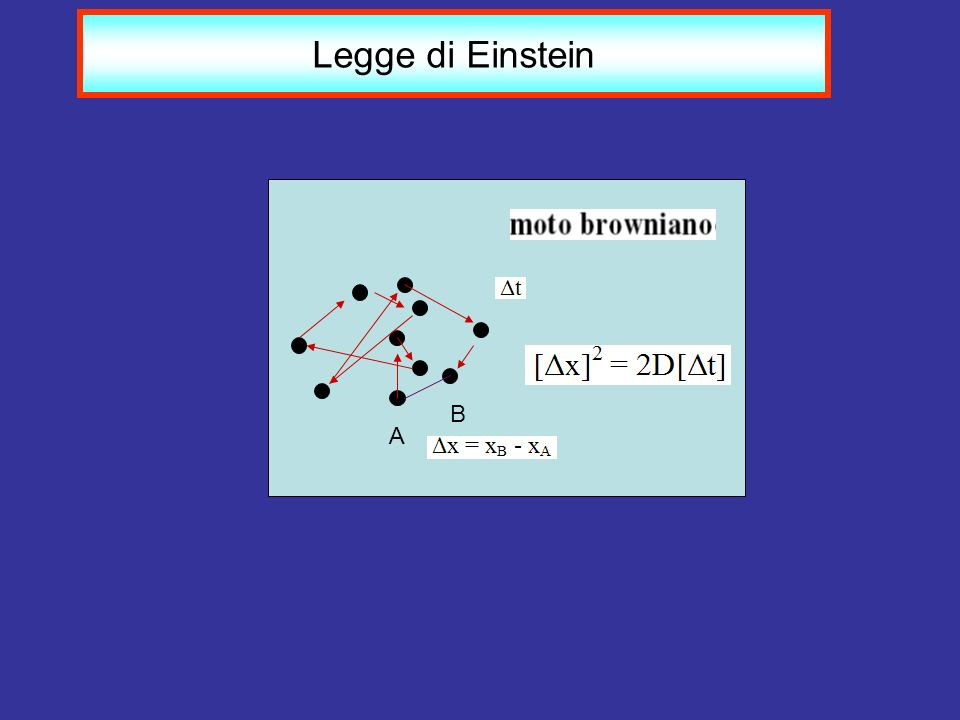 A B Legge di Einstein
