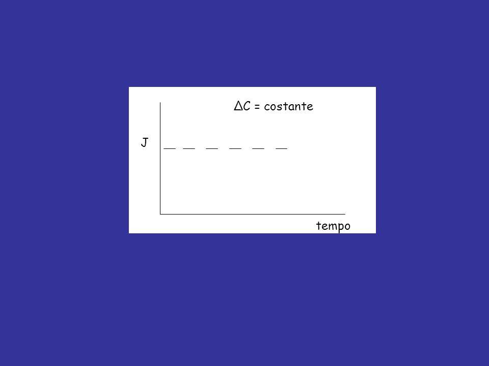 tempo J ΔC = costante