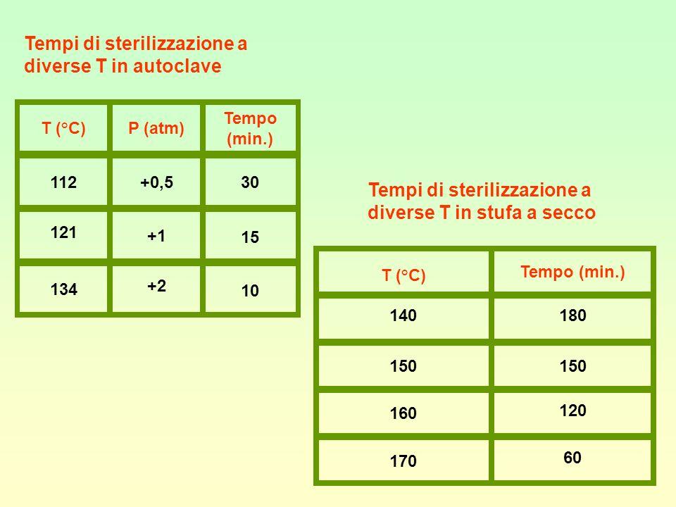 T (°C)P (atm) Tempo (min.) 112+0,530 121 +1 15 134 +2 10 Tempi di sterilizzazione a diverse T in autoclave T (°C) Tempo (min.) 140180 150 160 120 170