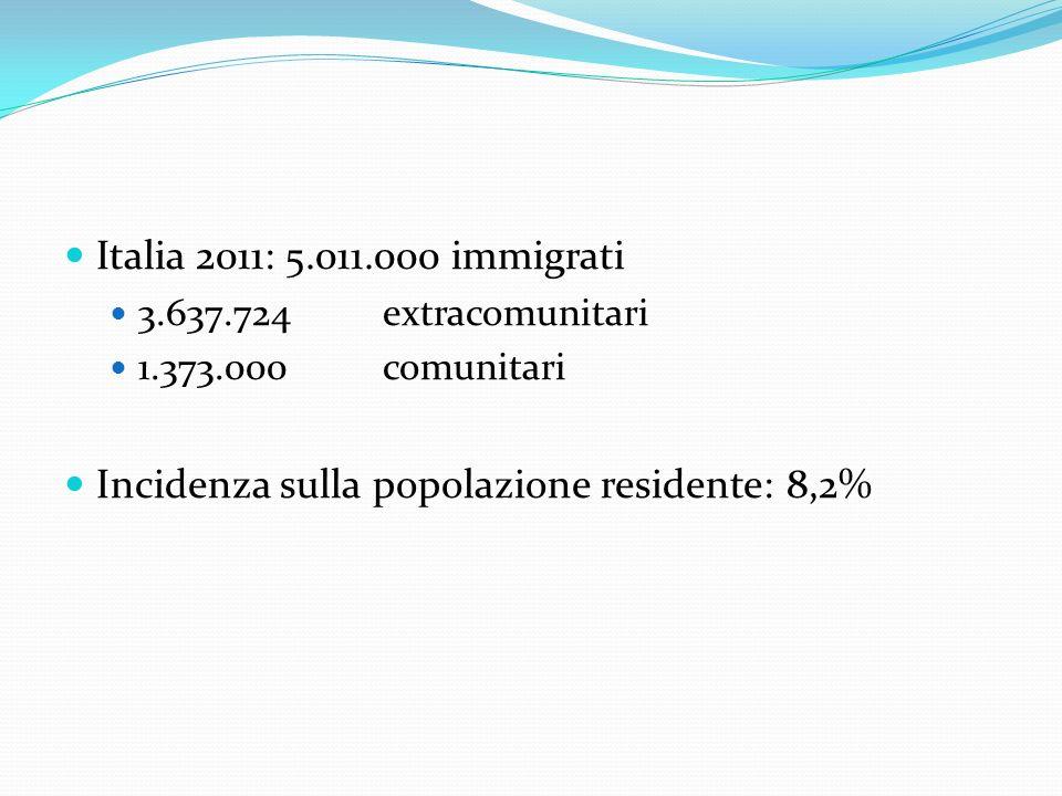 Italia 2011: 5.011.000 immigrati 3.637.724 extracomunitari 1.373.000comunitari Incidenza sulla popolazione residente: 8,2%