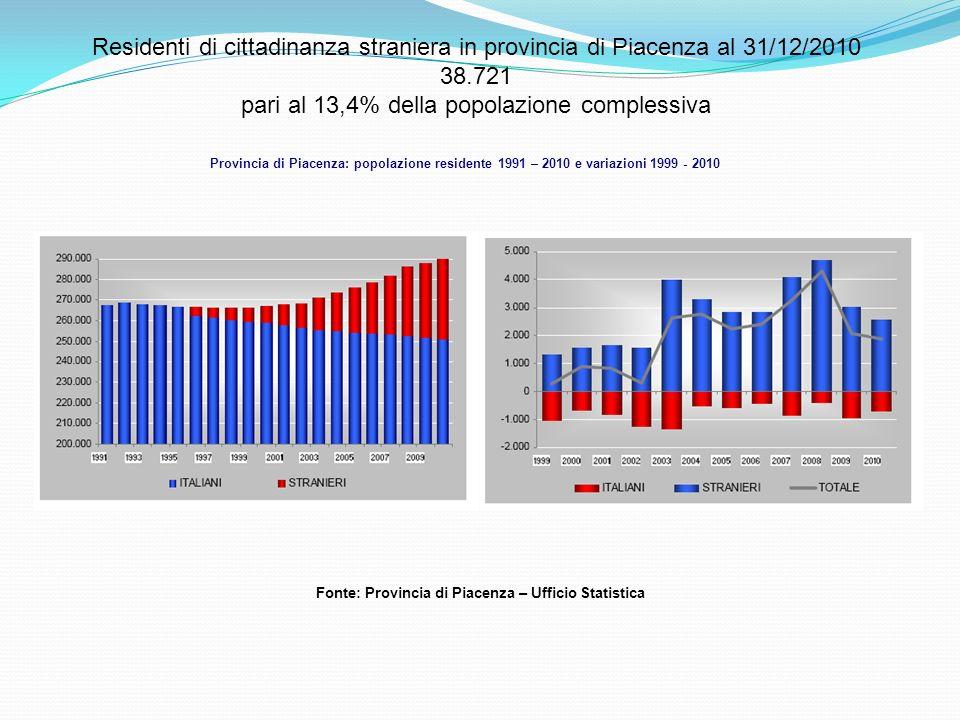 Provincia di Piacenza: popolazione residente 1991 – 2010 e variazioni 1999 - 2010 Fonte: Provincia di Piacenza – Ufficio Statistica Residenti di cittadinanza straniera in provincia di Piacenza al 31/12/2010 38.721 pari al 13,4% della popolazione complessiva
