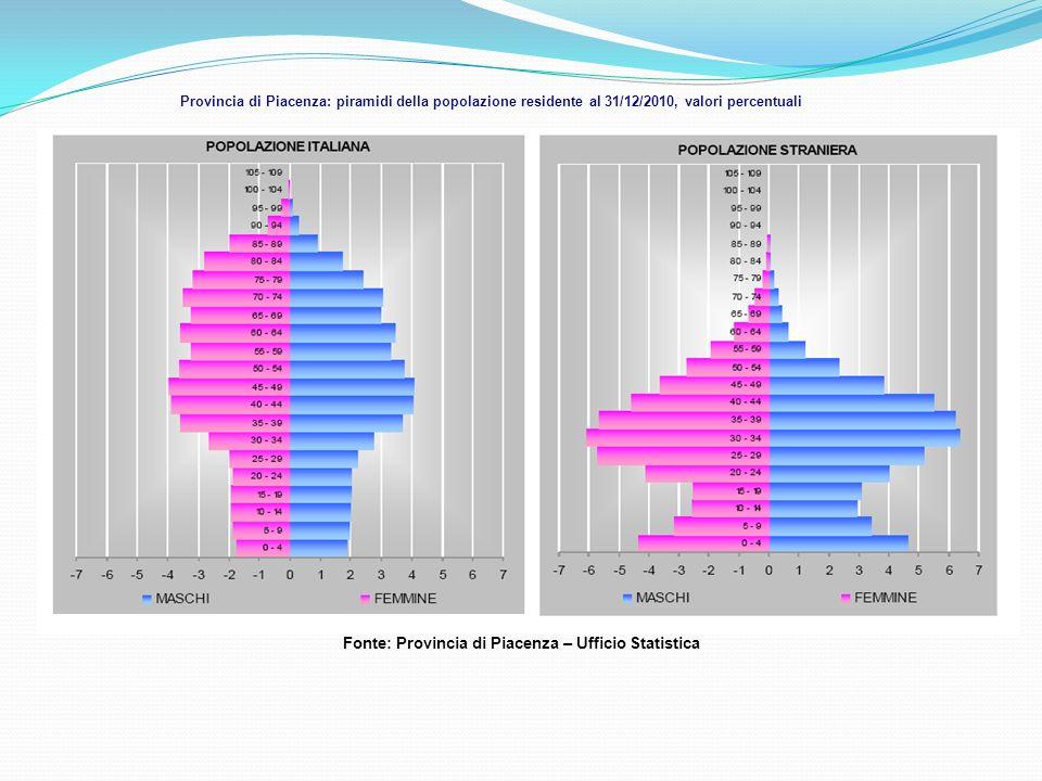 Provincia di Piacenza: piramidi della popolazione residente al 31/12/2010, valori percentuali Fonte: Provincia di Piacenza – Ufficio Statistica