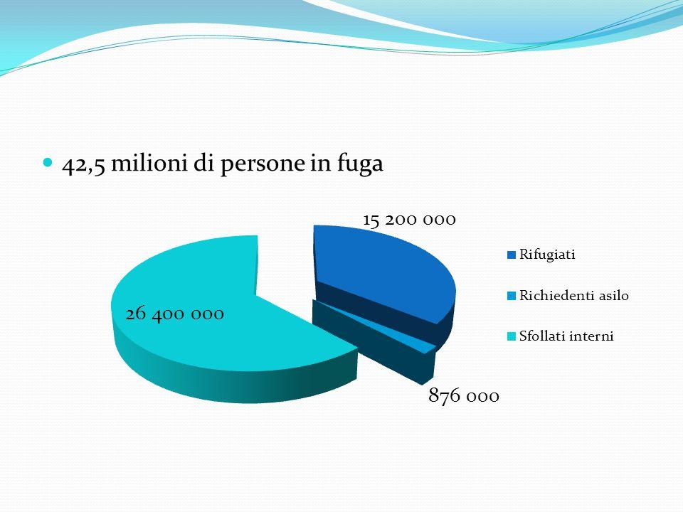 Dettaglio: flussi internazionali di rifugiati