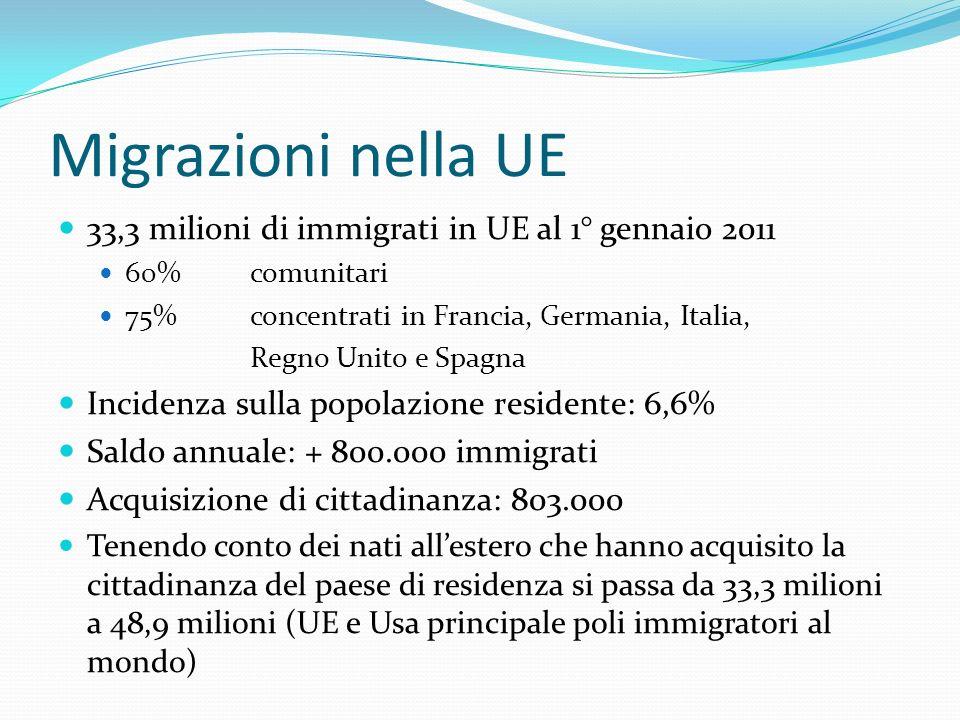 Migrazioni nella UE 33,3 milioni di immigrati in UE al 1° gennaio 2011 60% comunitari 75% concentrati in Francia, Germania, Italia, Regno Unito e Spagna Incidenza sulla popolazione residente: 6,6% Saldo annuale: + 800.000 immigrati Acquisizione di cittadinanza: 803.000 Tenendo conto dei nati allestero che hanno acquisito la cittadinanza del paese di residenza si passa da 33,3 milioni a 48,9 milioni (UE e Usa principale poli immigratori al mondo)