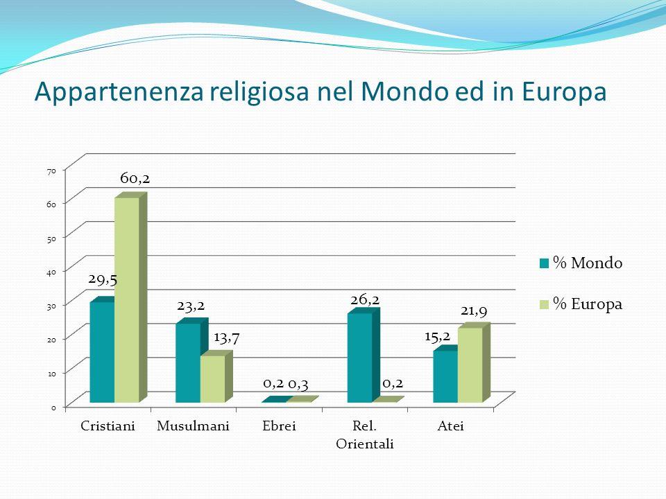 Appartenenza religiosa nel Mondo ed in Europa