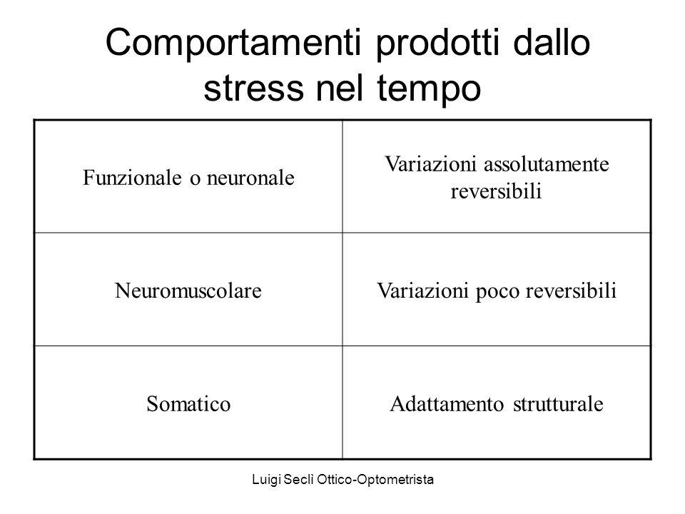 Luigi Seclì Ottico-Optometrista Comportamenti prodotti dallo stress nel tempo Funzionale o neuronale Variazioni assolutamente reversibili Neuromuscola