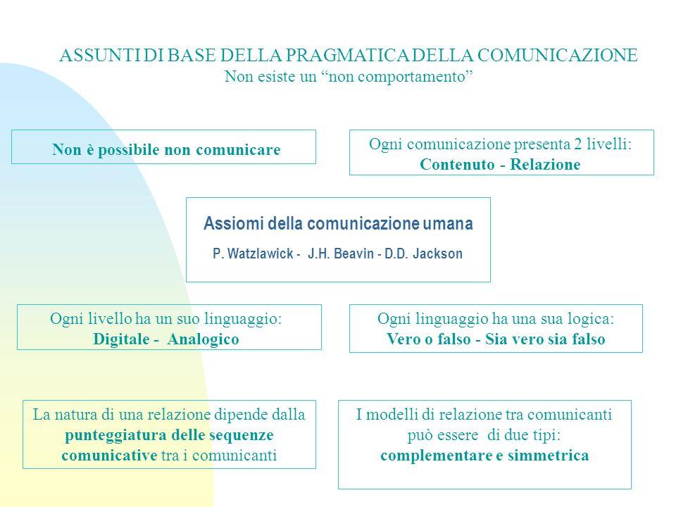 Assiomi della comunicazione umana P. Watzlawick - J.H. Beavin - D.D. Jackson ASSUNTI DI BASE DELLA PRAGMATICA DELLA COMUNICAZIONE Non esiste un non co